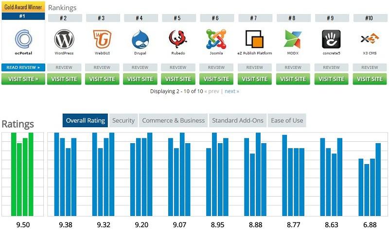 رده بندی ده سیستم مدیریت محتوا برتر دنیا برای طراحی سایت